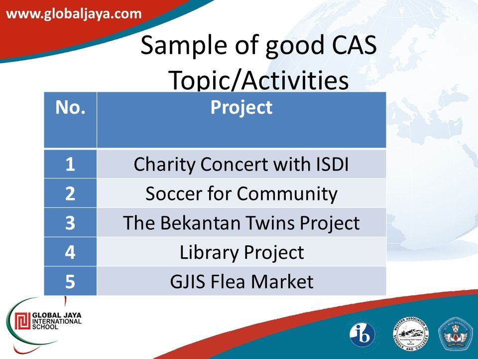 Sample of good CAS Topic/Activities No.Project 1Charity Concert with ISDI 2Soccer for Community 3The Bekantan Twins Project 4Library Project 5GJIS Flea Market