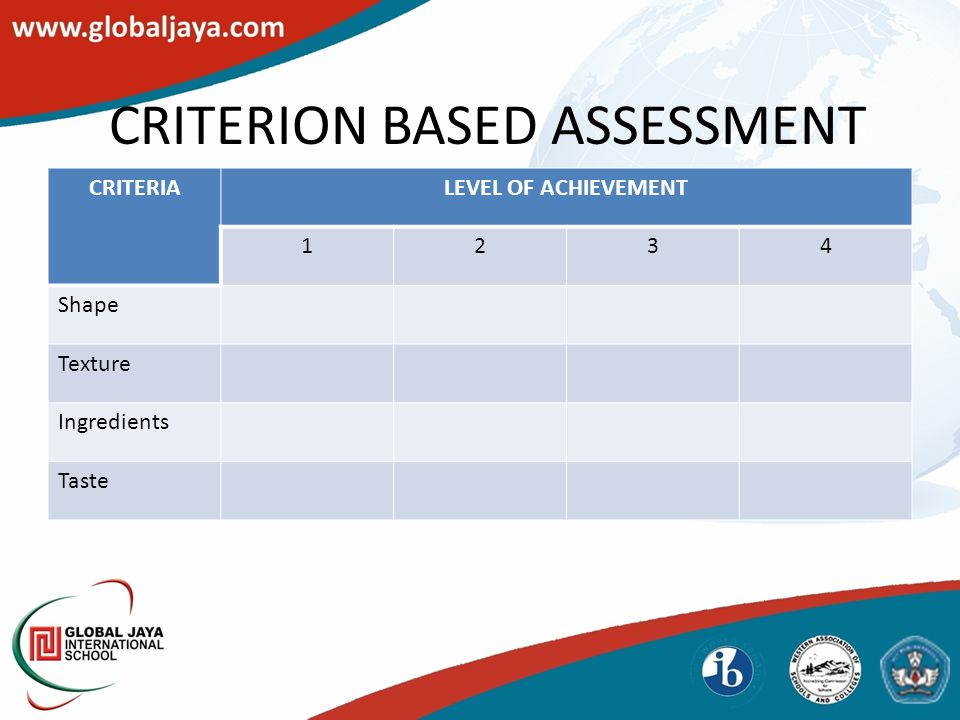 CRITERION BASED ASSESSMENT CRITERIALEVEL OF ACHIEVEMENT 1234 Shape Texture Ingredients Taste