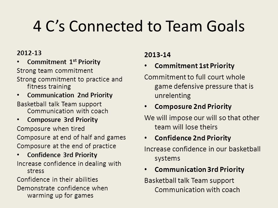 4 C's Connected to Team Goals 2012-13 Commitment 1 st Priority Strong team commitment Strong commitment to practice and fitness training Communication 2nd Priority Basketball talk Team support Communication with coach Composure 3rd Priority Composure when tired Composure at end of half and games Composure at the end of practice Confidence 3rd Priority Increase confidence in dealing with stress Confidence in their abilities Demonstrate confidence when warming up for games 2013-14 Commitment 1st Priority Commitment to full court whole game defensive pressure that is unrelenting Composure 2nd Priority We will impose our will so that other team will lose theirs Confidence 2nd Priority Increase confidence in our basketball systems Communication 3rd Priority Basketball talk Team support Communication with coach