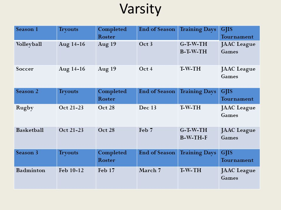 Varsity Season 1TryoutsCompleted Roster End of SeasonTraining DaysGJIS Tournament VolleyballAug 14-16Aug 19Oct 3G-T-W-TH B-T-W-TH JAAC League Games SoccerAug 14-16Aug 19Oct 4T-W-THJAAC League Games Season 2TryoutsCompleted Roster End of SeasonTraining DaysGJIS Tournament RugbyOct 21-23Oct 28Dec 13T-W-THJAAC League Games BasketballOct 21-23Oct 28Feb 7G-T-W-TH B-W-TH-F JAAC League Games Season 3TryoutsCompleted Roster End of SeasonTraining DaysGJIS Tournament BadmintonFeb 10-12Feb 17March 7T-W- THJAAC League Games