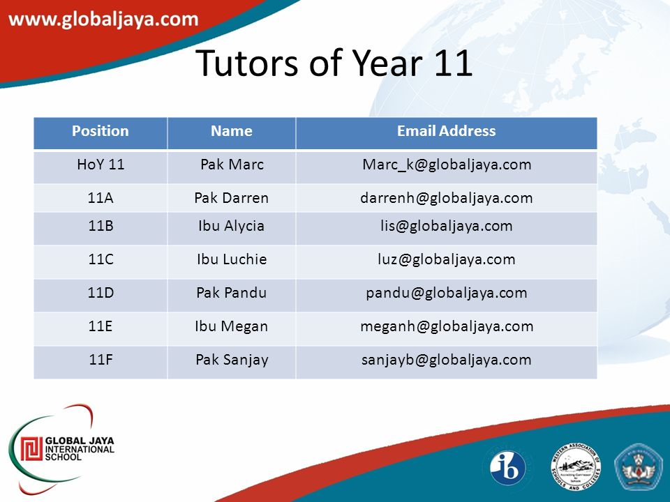 Tutors of Year 11 PositionNameEmail Address HoY 11Pak MarcMarc_k@globaljaya.com 11APak Darrendarrenh@globaljaya.com 11BIbu Alycialis@globaljaya.com 11CIbu Luchieluz@globaljaya.com 11DPak Pandupandu@globaljaya.com 11EIbu Meganmeganh@globaljaya.com 11FPak Sanjaysanjayb@globaljaya.com