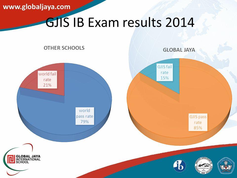 GJIS IB Exam results 2014