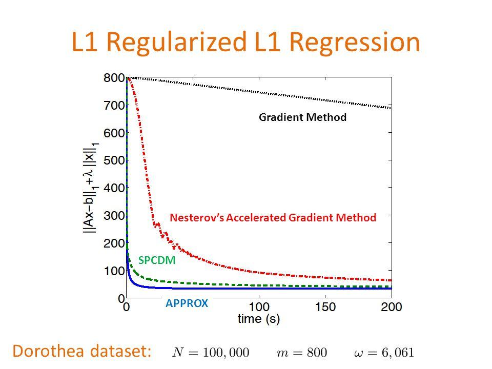 L1 Regularized L1 Regression Dorothea dataset: Gradient Method Nesterov's Accelerated Gradient Method SPCDM APPROX