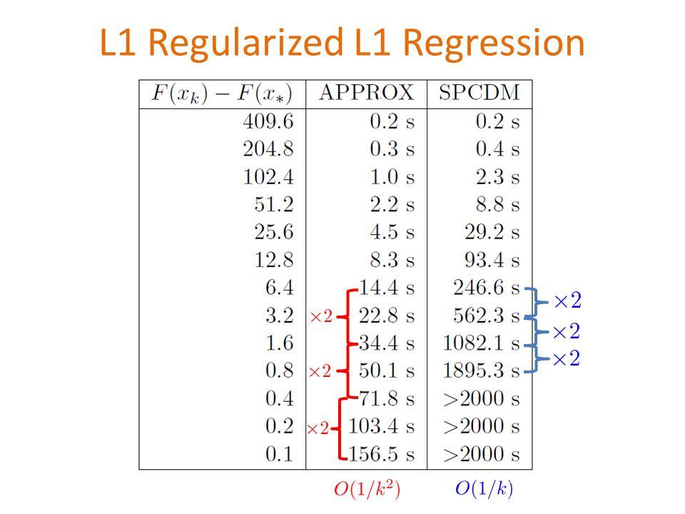 L1 Regularized L1 Regression