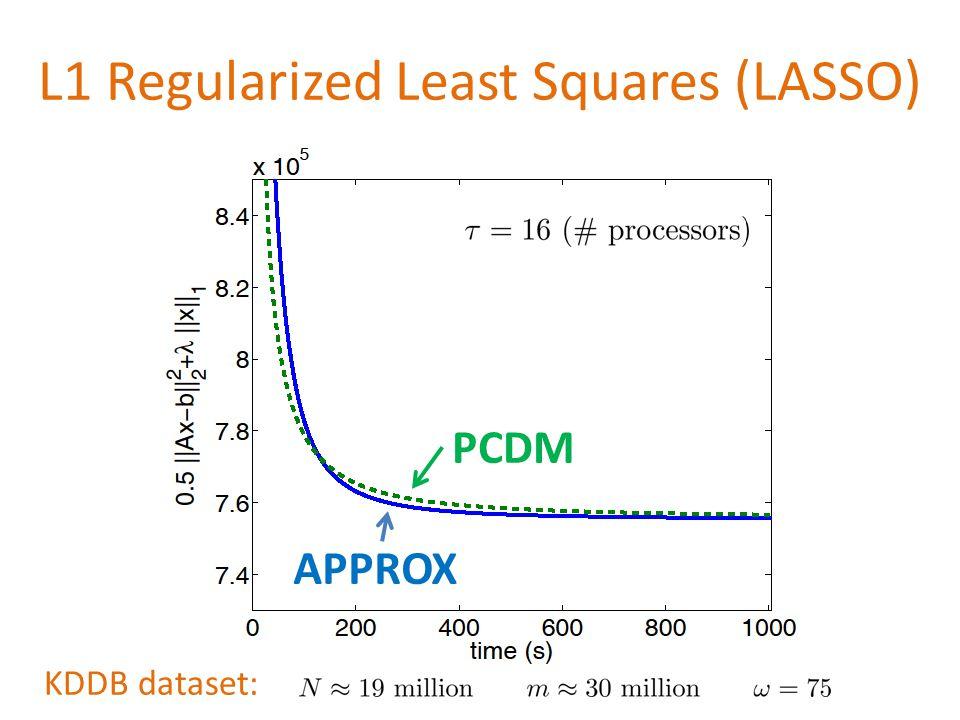L1 Regularized Least Squares (LASSO) KDDB dataset: PCDM APPROX