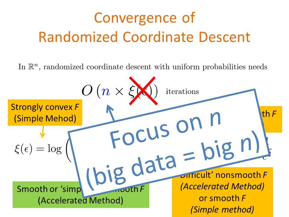 Convergence of Randomized Coordinate Descent Strongly convex F (Simple Mehod) Smooth or 'simple' nonsmooth F (Accelerated Method) 'Difficult' nonsmooth F (Accelerated Method) or smooth F (Simple method) 'Difficult' nonsmooth F (Simple Method) Focus on n (big data = big n)