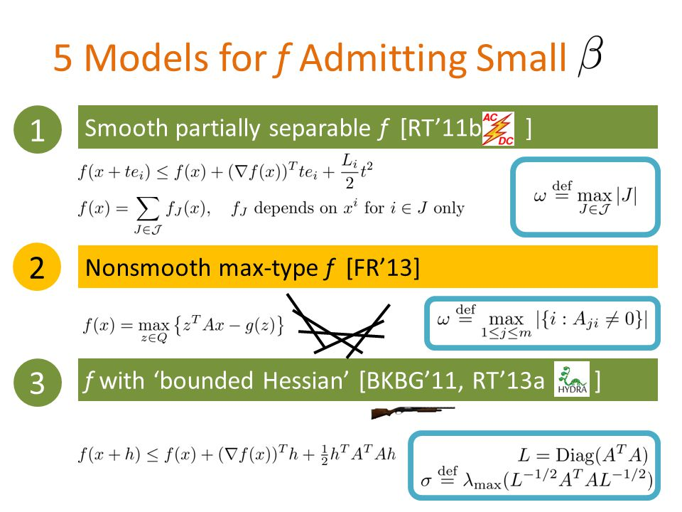 5 Models for f Admitting Small 1 2 3 Smooth partially separable f [RT'11b ] Nonsmooth max-type f [FR'13] f with 'bounded Hessian' [BKBG'11, RT'13a ]