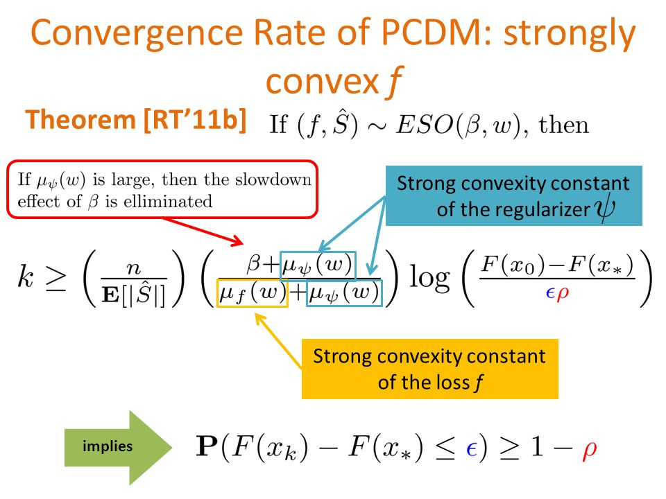 Convergence Rate of PCDM: strongly convex f implies Strong convexity constant of the regularizer Strong convexity constant of the loss f Theorem [RT'11b]