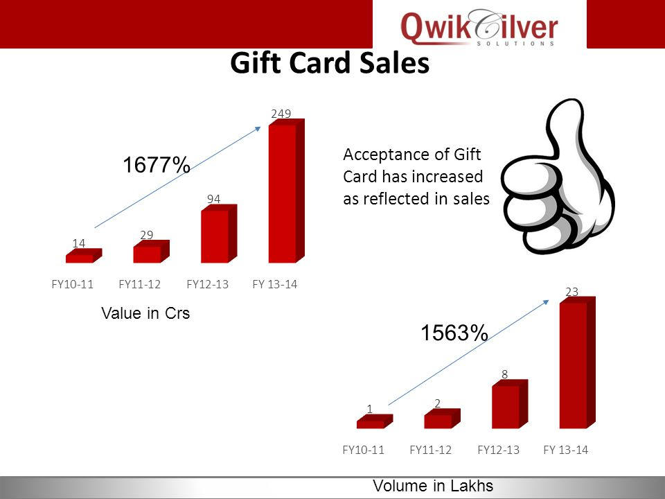 Gift Card Sales Value in Crs Volume in Lakhs 1677% 1563% Acceptance of Gift Card has increased as reflected in sales