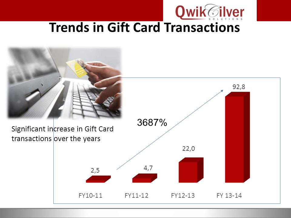 Trends in Gift Card Transactions 3687% Significant increase in Gift Card transactions over the years