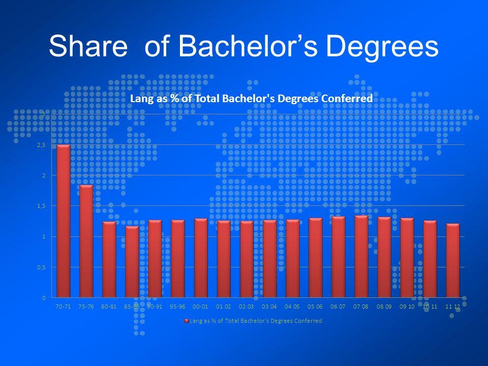 Share of Bachelor's Degrees