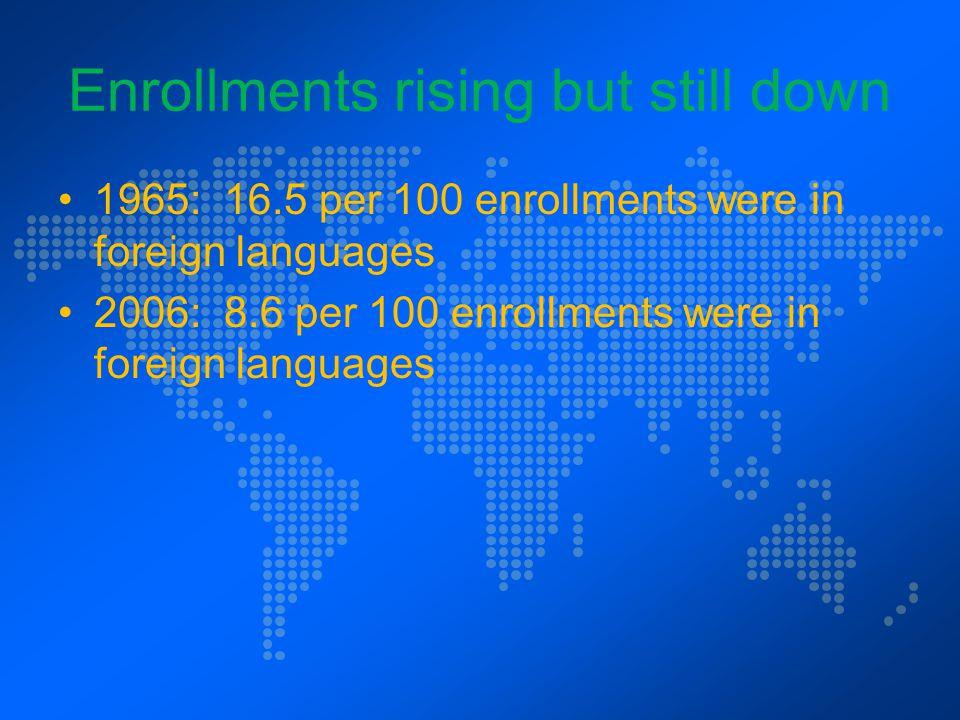 Enrollments rising but still down 1965: 16.5 per 100 enrollments were in foreign languages 2006: 8.6 per 100 enrollments were in foreign languages