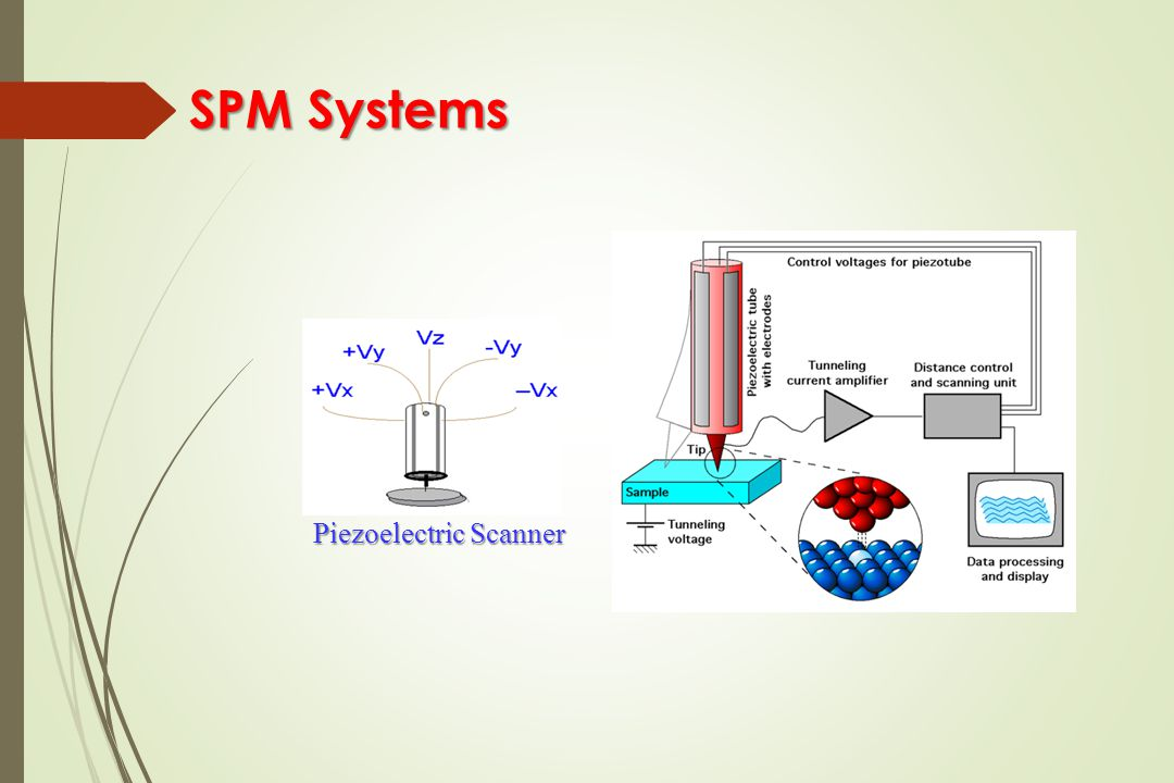 SPM Systems SPM Systems Piezoelectric Scanner