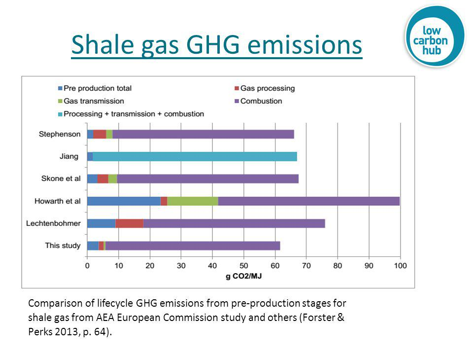 Shale gas GHG emissions Comparison of lifecycle GHG emissions from pre-production stages for shale gas from AEA European Commission study and others (Forster & Perks 2013, p.