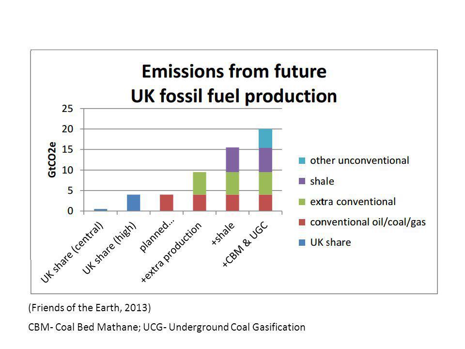 CBM- Coal Bed Mathane; UCG- Underground Coal Gasification
