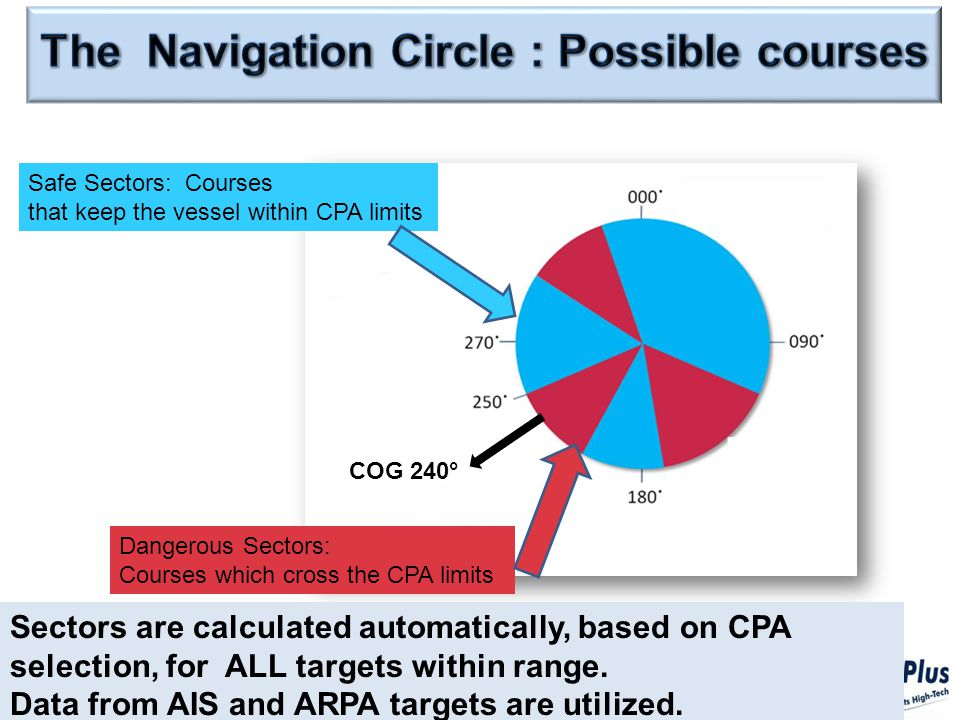 Sectors are calculated automatically, based on CPA selection, for ALL targets within range.