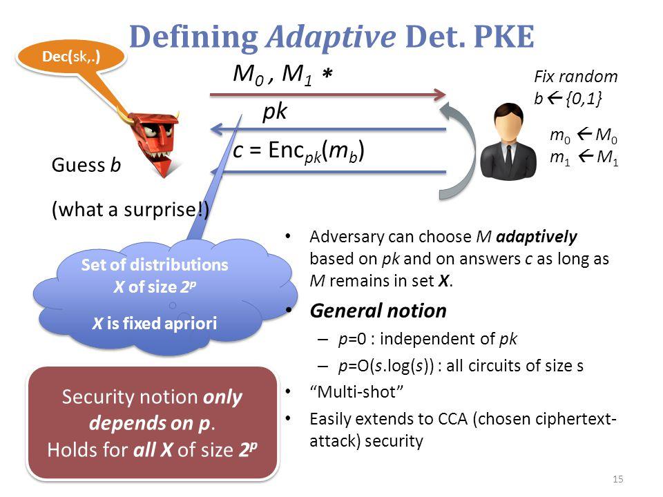 Dec(sk,.) Defining Adaptive Det. PKE 15 M 0, M 1 m 0  M 0 m 1  M 1 Guess b c = Enc pk (m b ) * Set of distributions X of size 2 p X is fixed apriori