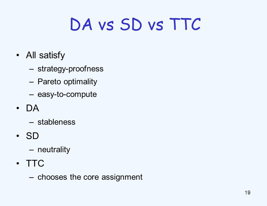 All satisfy –strategy-proofness –Pareto optimality –easy-to-compute DA –stableness SD –neutrality TTC –chooses the core assignment 19 DA vs SD vs TTC