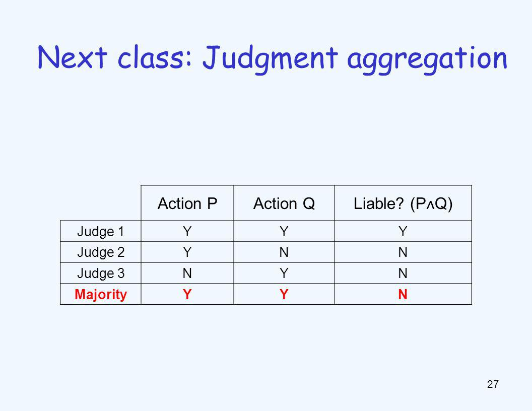 27 Next class: Judgment aggregation Action PAction QLiable? (P ∧ Q) Judge 1YYY Judge 2YNN Judge 3NYN MajorityYYN