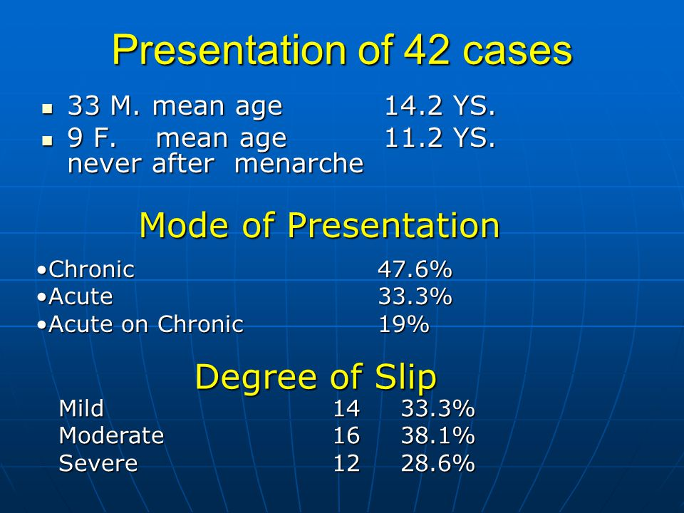 Presentation of 42 cases 33 M.mean age 14.2 YS. 33 M.