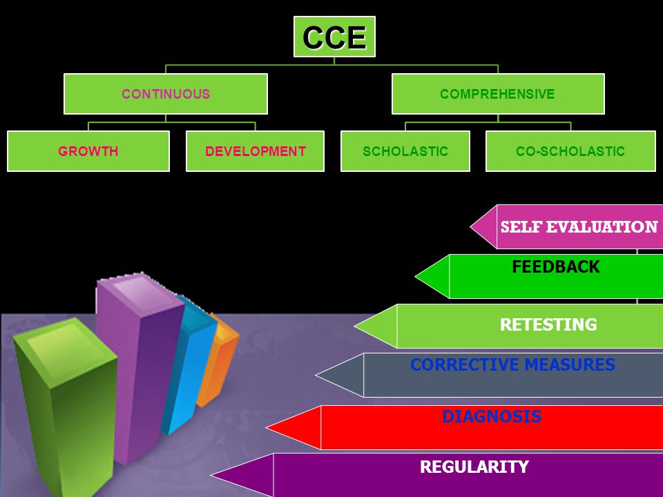 CCE CONTINUOUS GROWTHDEVELOPMENT COMPREHENSIVE SCHOLASTICCO-SCHOLASTIC SELF EVALUATION FEEDBACK CORRECTIVE MEASURES DIAGNOSIS RETESTING REGULARITY