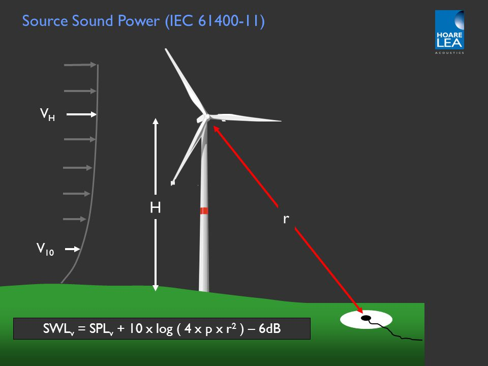 www.hoarelea.com Additional research Evans and Cooper Comparison of predicted and measured wind farm noise levels and implications for assessments of new wind farms Paper Number 30, Proceedings of ACOUSTICS 2011 2-4 November 2011, Gold Coast, Australia Steady slope Concave