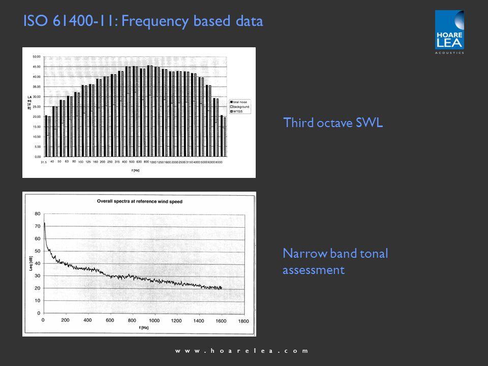 www.hoarelea.com Factors affecting sound propagation - 3 Refraction effects…