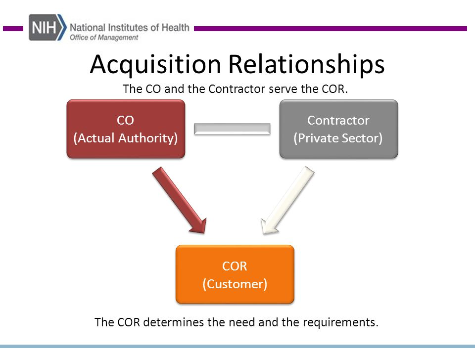 Acquisition Relationships COR (Customer) Contractor (Private Sector) CO (Actual Authority) The CO and the Contractor serve the COR.
