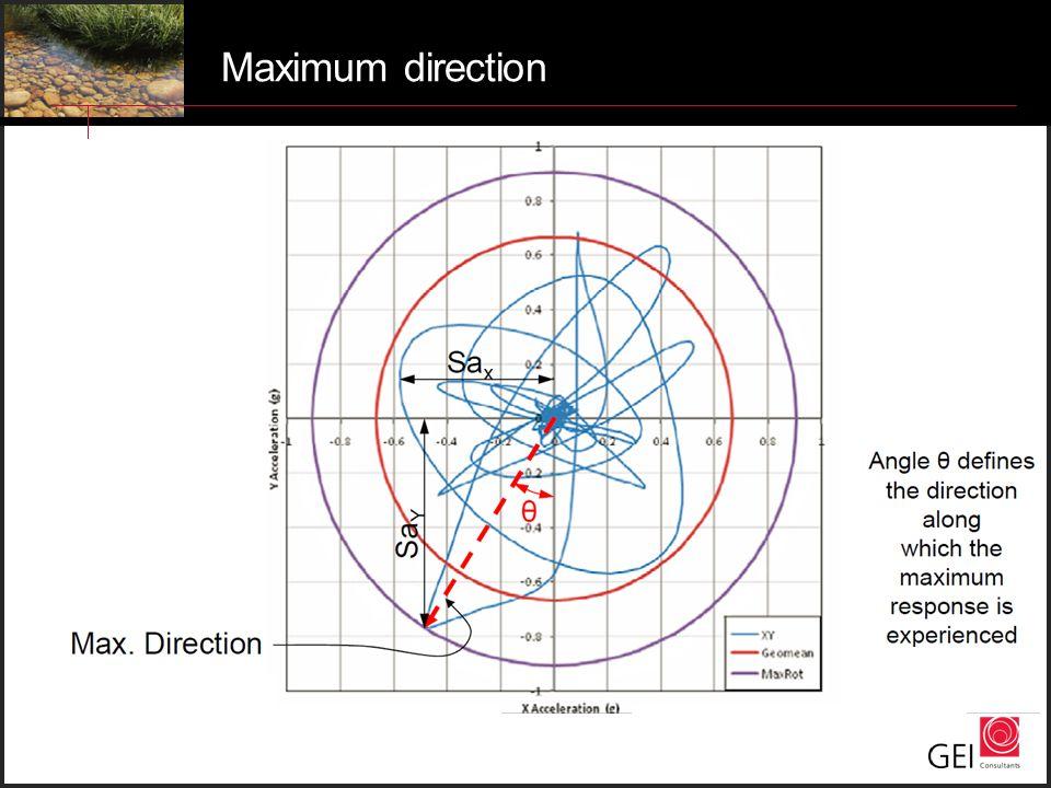 Maximum direction