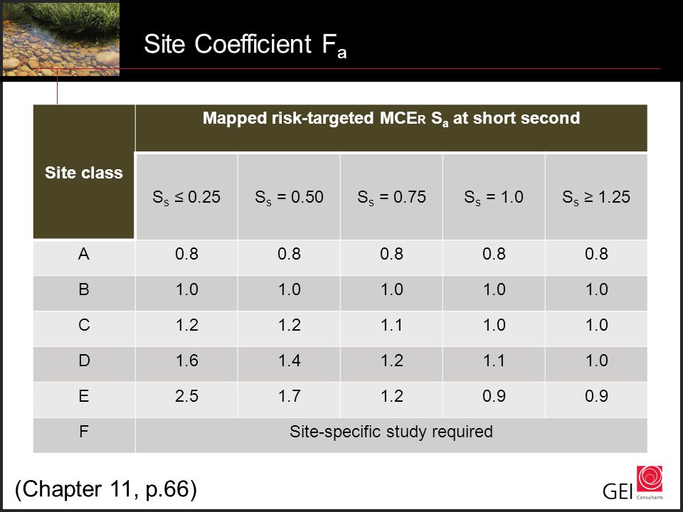 Site Coefficient F a Site class Mapped risk-targeted MCE R S a at short second S s ≤ 0.25S s = 0.50S s = 0.75S s = 1.0S s ≥ 1.25 A0.8 B1.0 C1.2 1.11.0