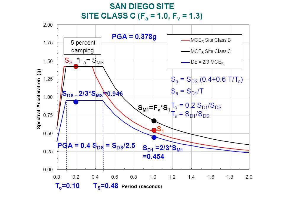 S DS = 2/3*S MS = 0.946 S D1 =2/3*S M1 =0.454 S S1S1 S M1 =F v *S 1 T o =0.10T S =0.48 S a = S DS (0.4+0.6 T/T o ) PGA = 0.4 S DS = S DS /2.5 PGA = 0.