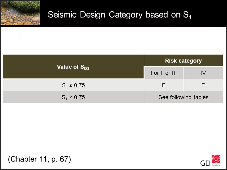 Seismic Design Category based on S 1 Value of S DS Risk category I or II or IIIIV S 1 ≥ 0.75EF S 1 < 0.75See following tables (Chapter 11, p. 67)