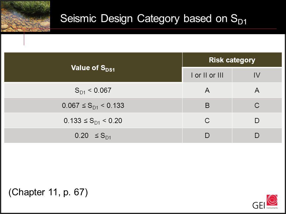 Seismic Design Category based on S D1 Value of S DS1 Risk category I or II or IIIIV S D1 < 0.067AA 0.067 ≤ S D1 < 0.133BC 0.133 ≤ S D1 < 0.20CD 0.20 ≤