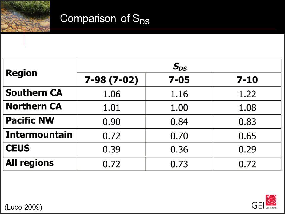 Comparison of S DS (Luco 2009)