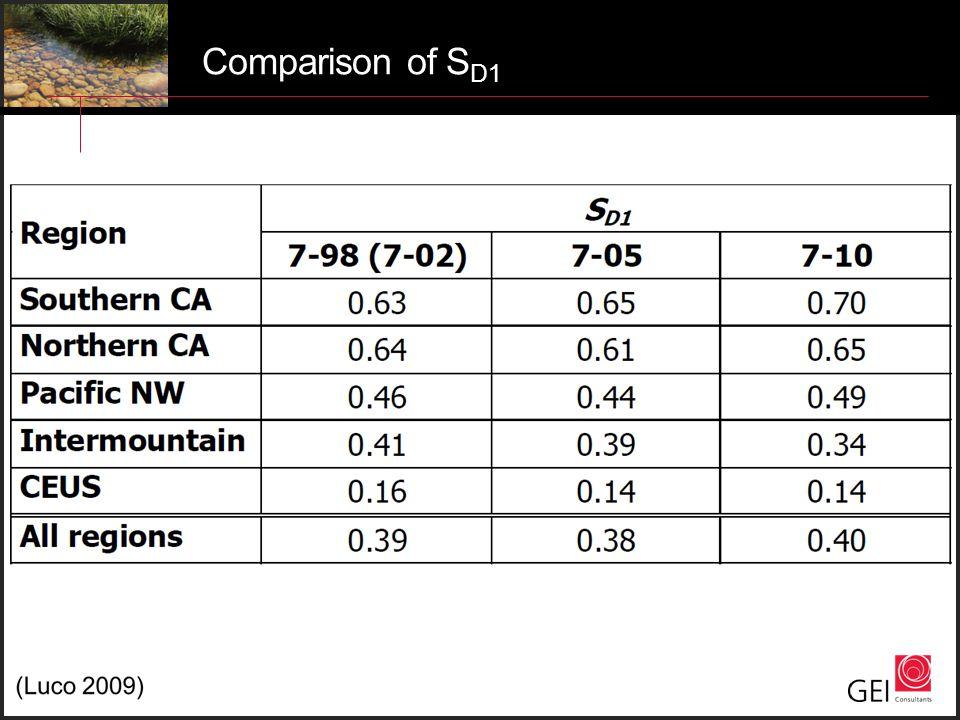 Comparison of S D1