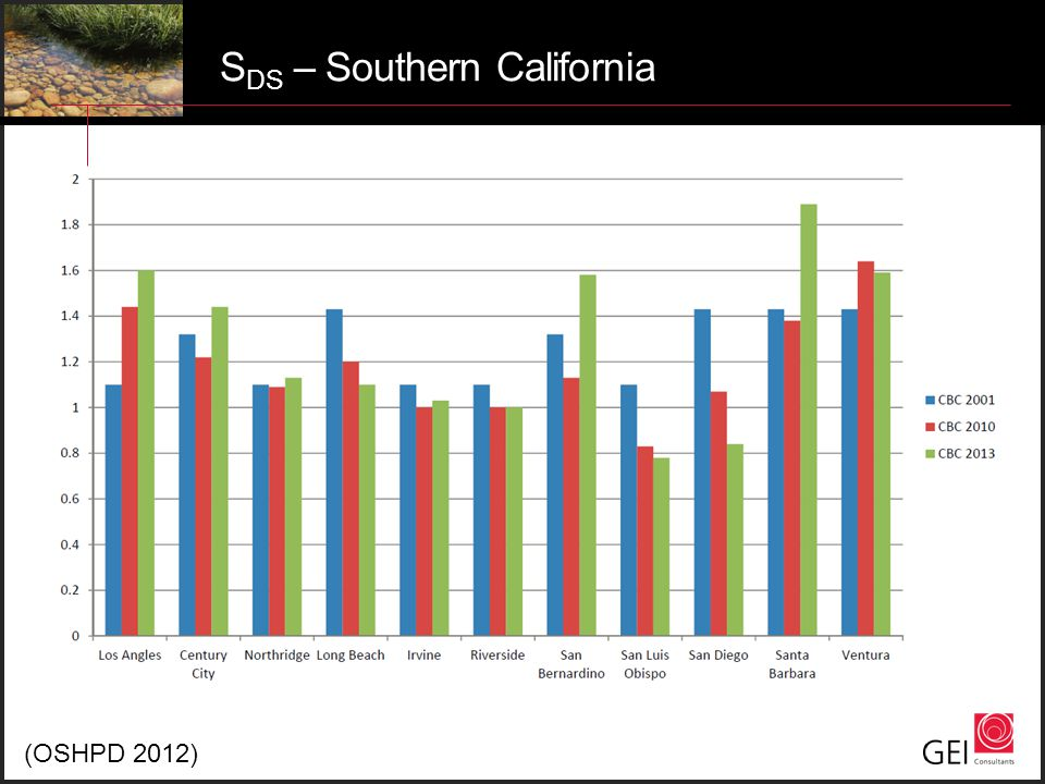S DS – Southern California (OSHPD 2012)