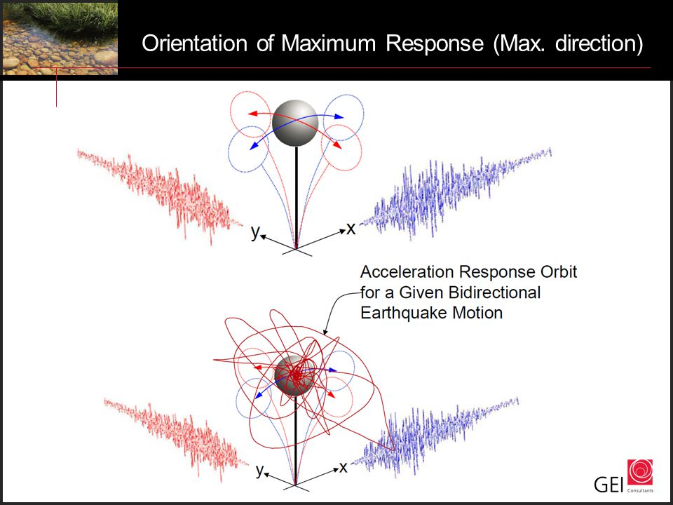 Orientation of Maximum Response (Max. direction)