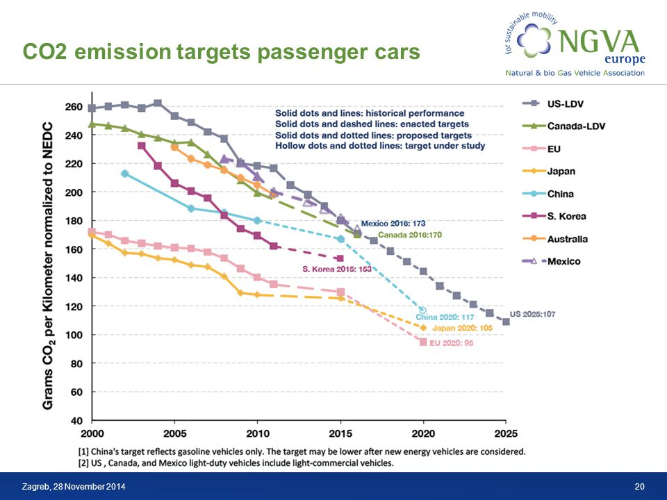 CO2 emission targets passenger cars Zagreb, 28 November 2014 LNG 20