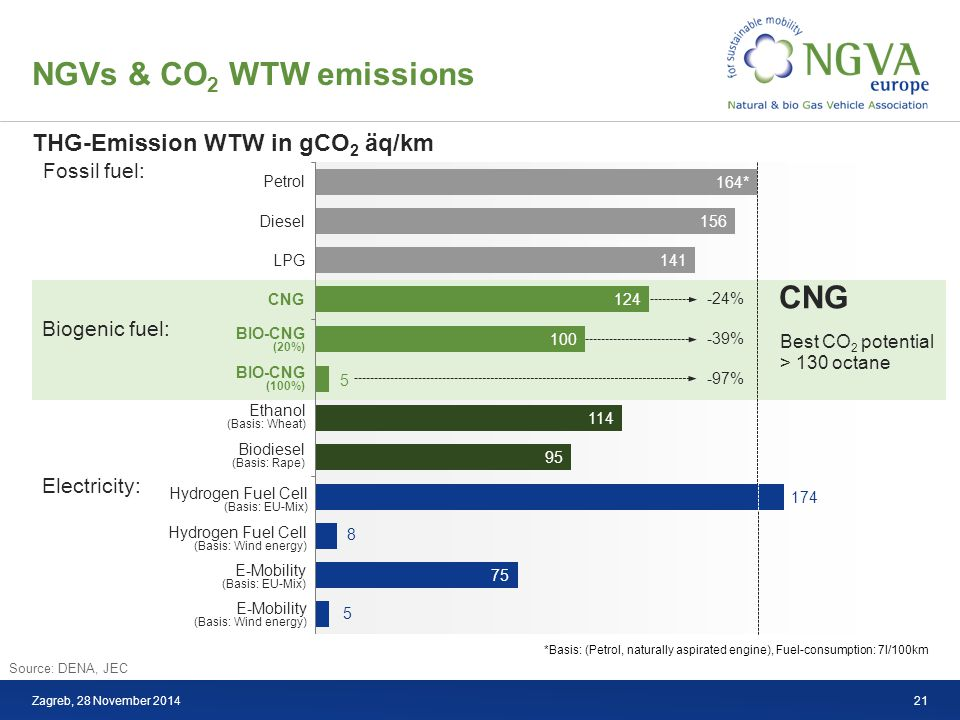 NGVs & CO 2 WTW emissions Zagreb, 28 November 2014 Petrol Diesel LPG CNG BIO-CNG (20%) BIO-CNG (100%) Ethanol (Basis: Wheat) Biodiesel (Basis: Rape) Hydrogen Fuel Cell (Basis: EU-Mix) Hydrogen Fuel Cell (Basis: Wind energy) E-Mobility (Basis: EU-Mix) E-Mobility (Basis: Wind energy) -97% -39% -24% Best CO 2 potential > 130 octane Fossil fuel: Biogenic fuel: Electricity: CNG *Basis: (Petrol, naturally aspirated engine), Fuel-consumption: 7l/100km THG-Emission WTW in gCO 2 äq/km Source: DENA, JEC 21