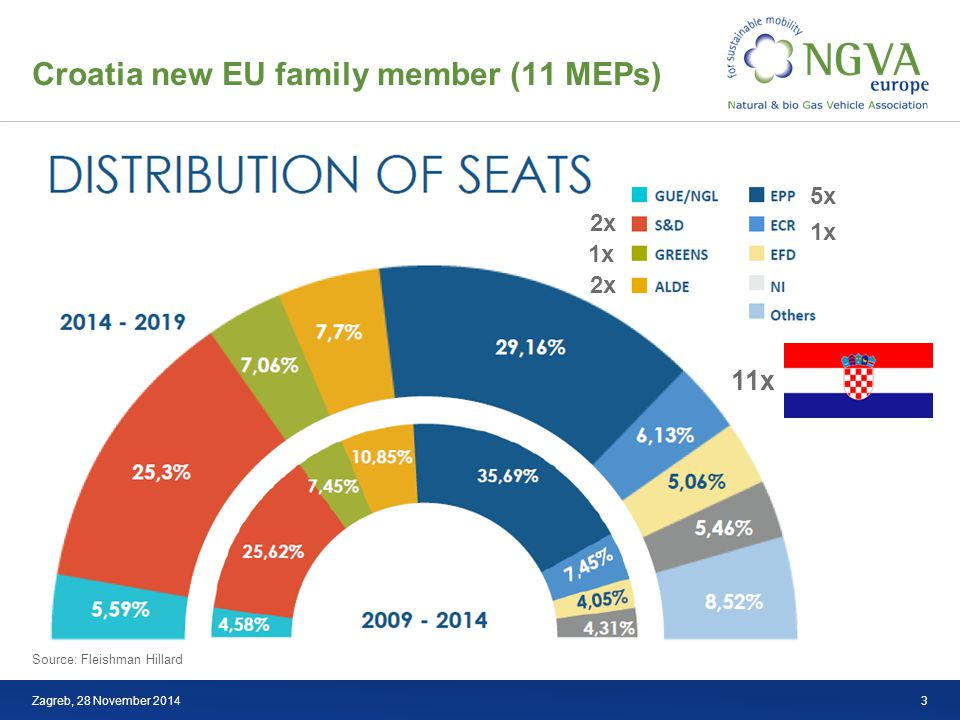 Croatia new EU family member (11 MEPs) LNG Source: Fleishman Hillard Zagreb, 28 November 2014 11x 5x 2x 1x 3