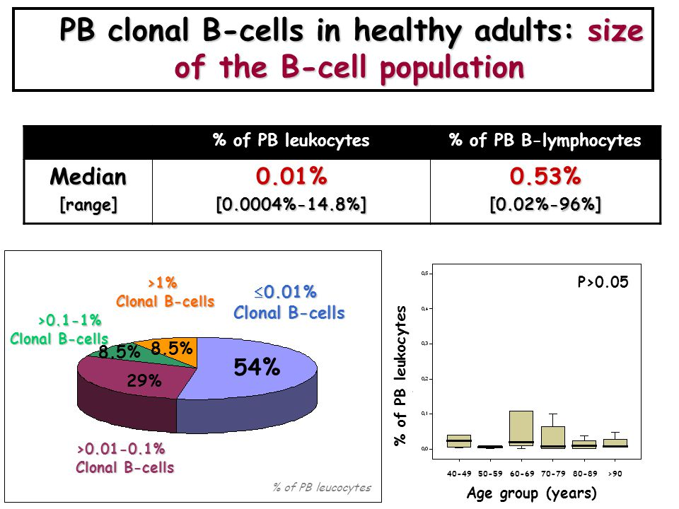 PB clonal B-cells in healthy adults: size of the B-cell population PB clonal B-cells in healthy adults: size of the B-cell population % of PB leukocytes% of PB B-lymphocytesMedian[range]0.01%[0.0004%-14.8%]0.53%[0.02%-96%]  0.01% Clonal B-cells >0.01-0.1% Clonal B-cells >0.1-1% >1% 54% % of PB leucocytes 29% 8.5% P>0.05 Age group (years) % infiltración respecto al total de leucocitos P>0.05 40-4950-5960-6970-7980-89>90 % of PB leukocytes
