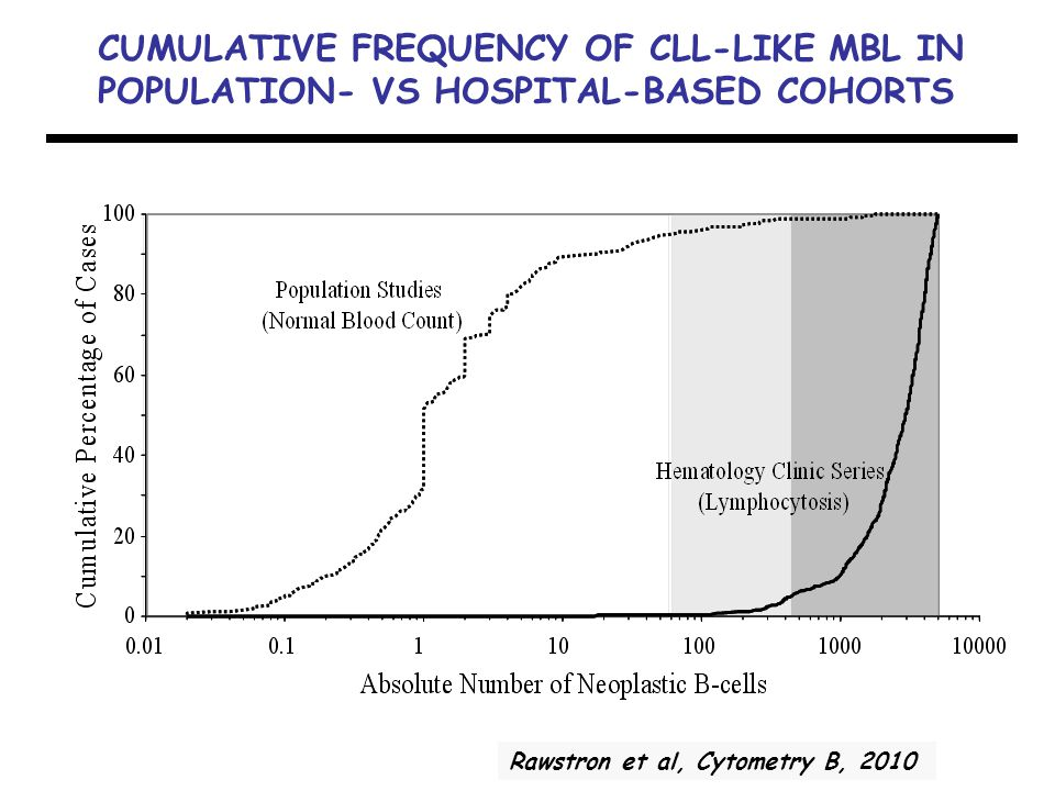 CUMULATIVE FREQUENCY OF CLL-LIKE MBL IN POPULATION- VS HOSPITAL-BASED COHORTS Rawstron et al, Cytometry B, 2010