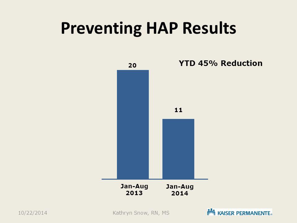 Preventing HAP Results Jan-Aug 2013 Jan-Aug 2014 11 20 10/22/2014Kathryn Snow, RN, MS YTD 45% Reduction