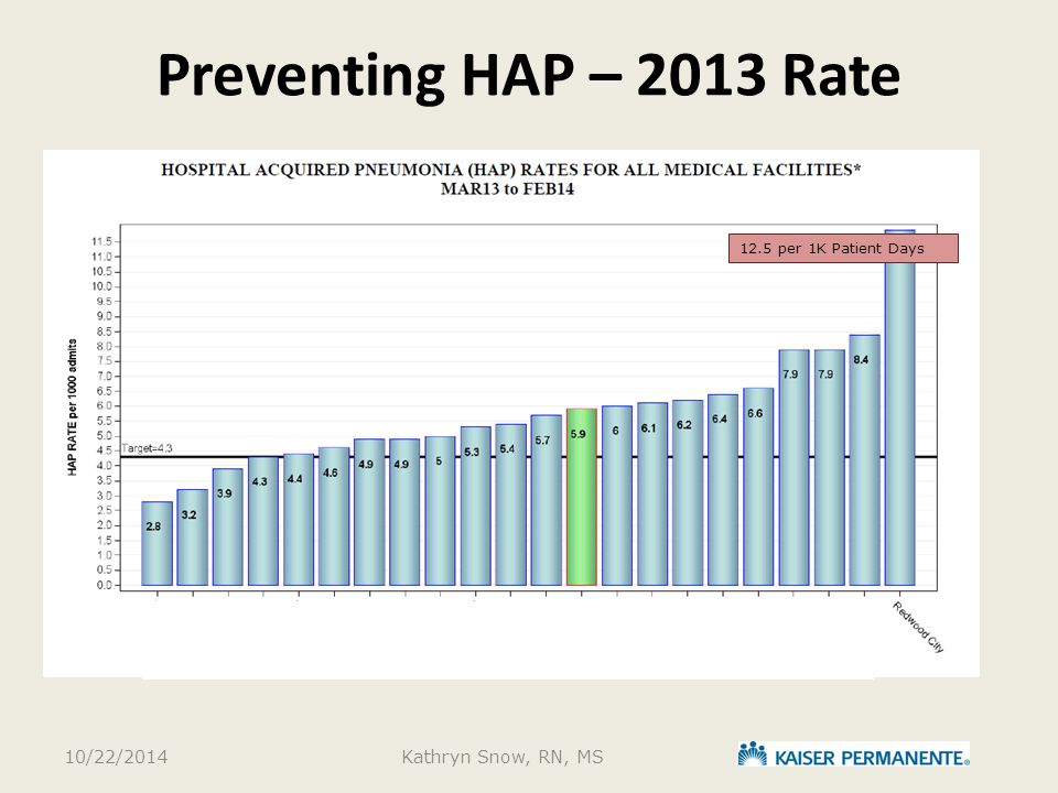 Preventing HAP – 2013 Rate 10/22/2014Kathryn Snow, RN, MS 12.5 per 1K Patient Days