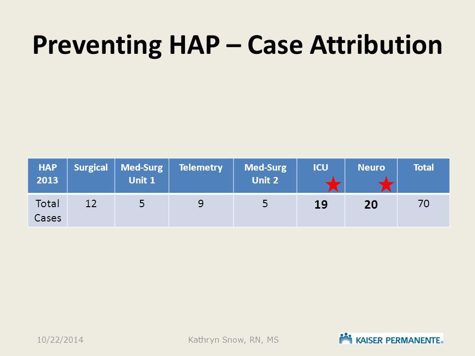 Preventing HAP – Case Attribution HAP 2013 SurgicalMed-Surg Unit 1 TelemetryMed-Surg Unit 2 ICUNeuroTotal Total Cases 12595 1920 70 10/22/2014Kathryn Snow, RN, MS