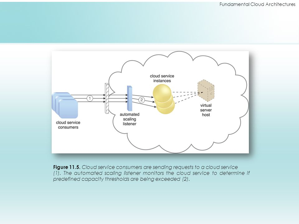 Fundamental Cloud Architectures Figure 11.5. Cloud service consumers are sending requests to a cloud service (1). The automated scaling listener monit