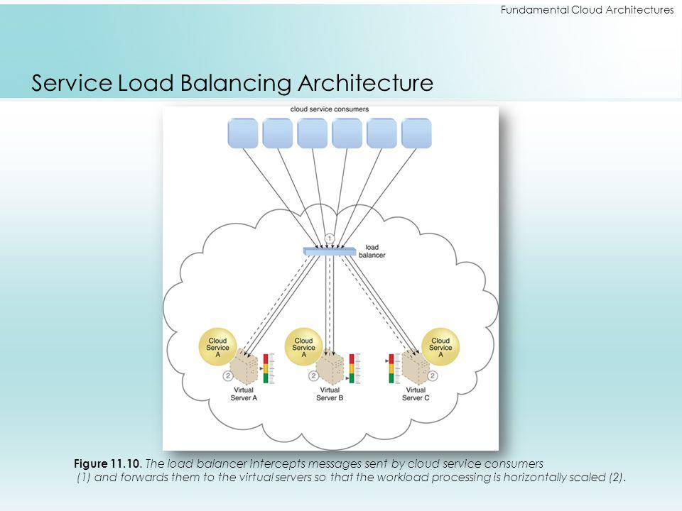 Fundamental Cloud Architectures Service Load Balancing Architecture Figure 11.10. The load balancer intercepts messages sent by cloud service consumer