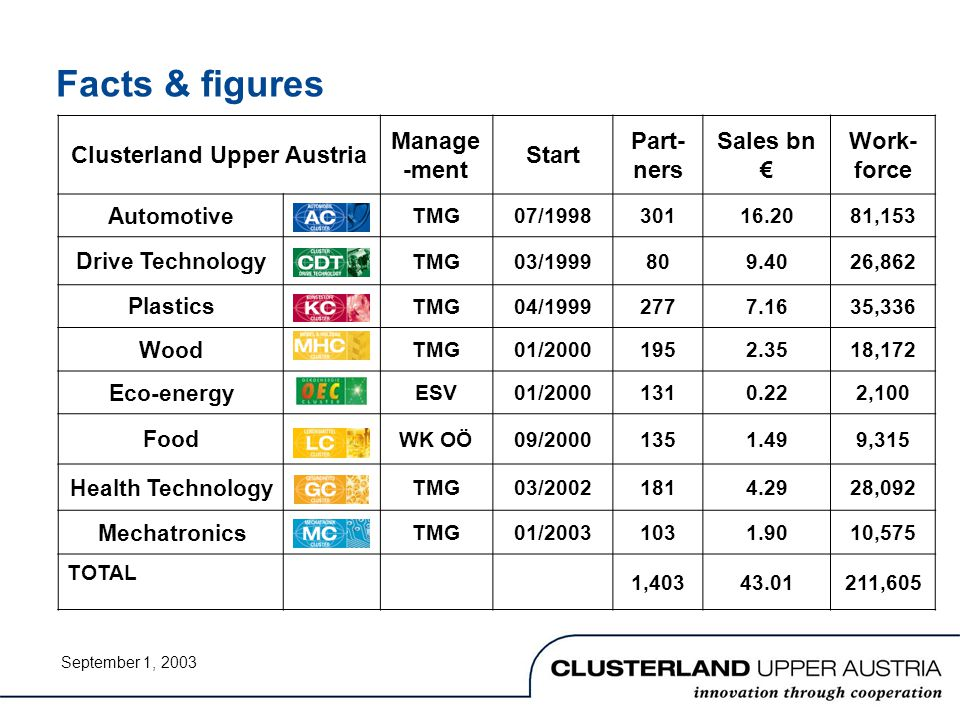 Facts & figures Clusterland Upper Austria Manage -ment Start Part- ners Sales bn € Work- force Automotive TMG07/199830116.2081,153 Drive Technology TMG03/1999809.4026,862 Plastics TMG04/19992777.1635,336 Wood TMG01/20001952.3518,172 Eco-energy ESV01/20001310.222,100 Food WK OÖ09/20001351.499,315 Health Technology TMG03/20021814.2928,092 Mechatronics TMG01/20031031.9010,575 TOTAL 1,40343.01211,605 September 1, 2003