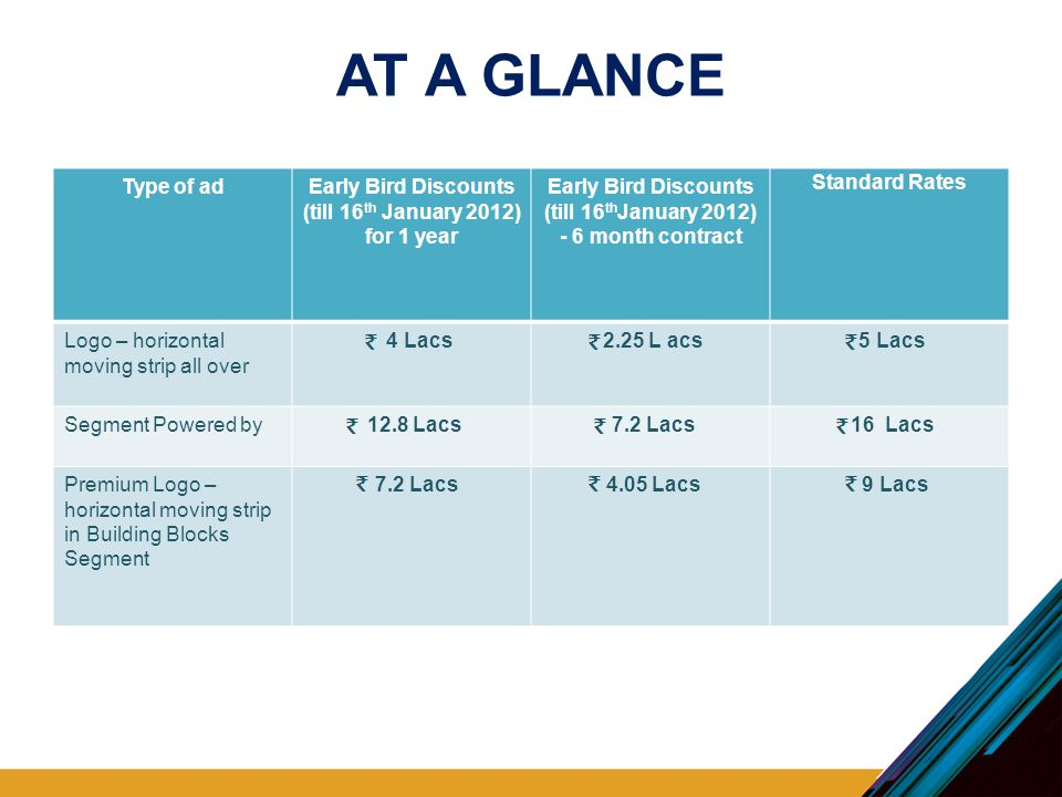 AT A GLANCE Type of adEarly Bird Discounts (till 16 th January 2012) for 1 year Early Bird Discounts (till 16 th January 2012) - 6 month contract Standard Rates Logo – horizontal moving strip all over 4 Lacs 2.25 L acs 5 Lacs Segment Powered by 12.8 Lacs 7.2 Lacs 16 Lacs Premium Logo – horizontal moving strip in Building Blocks Segment 7.2 Lacs 4.05 Lacs 9 Lacs