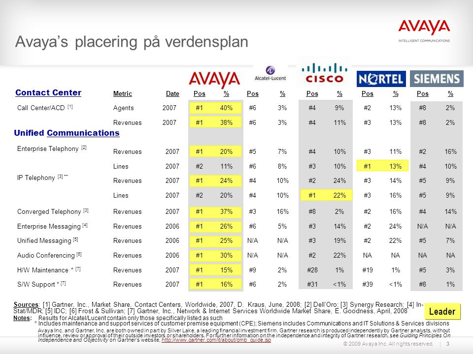© 2009 Avaya Inc. All rights reserved.3 Avaya's placering på verdensplan Sources: [1] Gartner, Inc., Market Share, Contact Centers, Worldwide, 2007, D